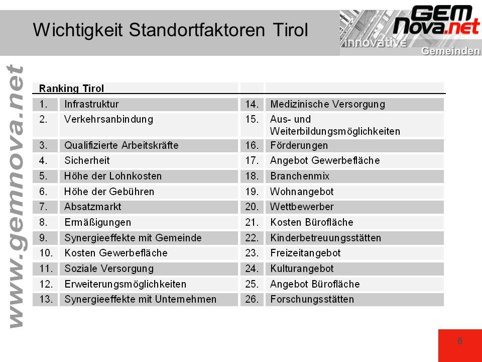 27 Kindergärten Tirol