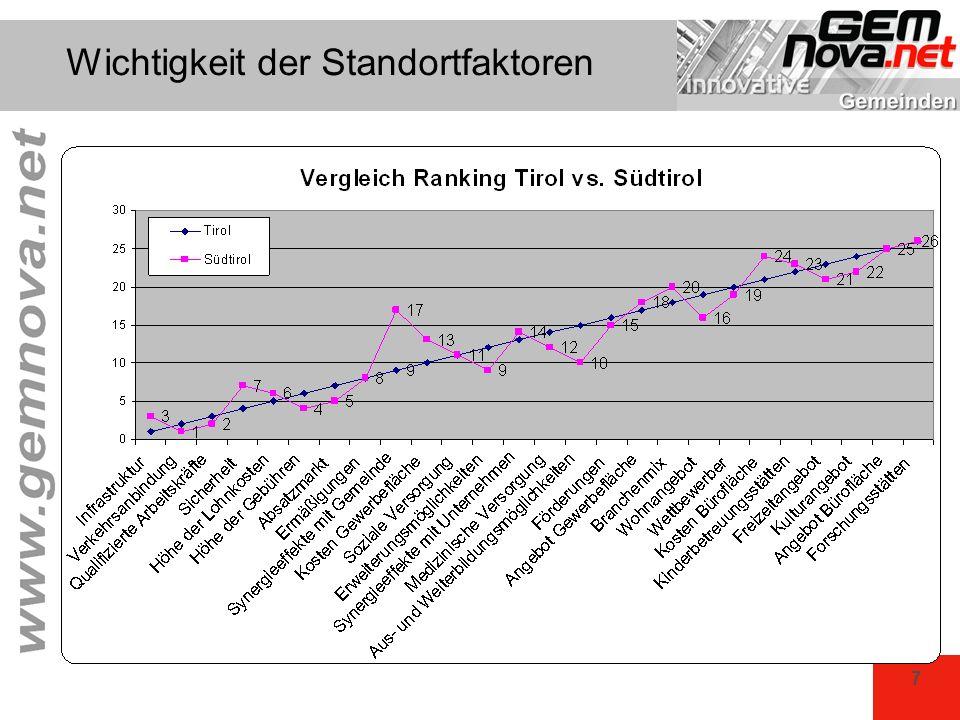 38 Vergleich Winterdienste 7 Oberösterreichische Gemeinden Datenbasis: Winterdienste 2004/05 Gesamtausgaben für Winterdienst Ausgaben Landestraße Ausgaben Gemeindestraße