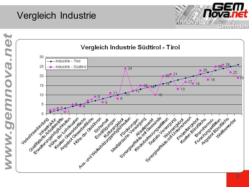 8 Vergleich Industrie