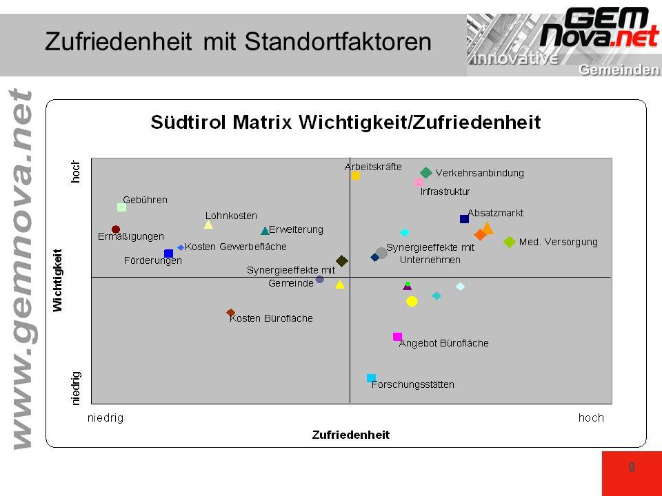 20 KomPot Tirol EinwohnerstufeOrd.Ausgaben/EWSchulden/EWOrd.