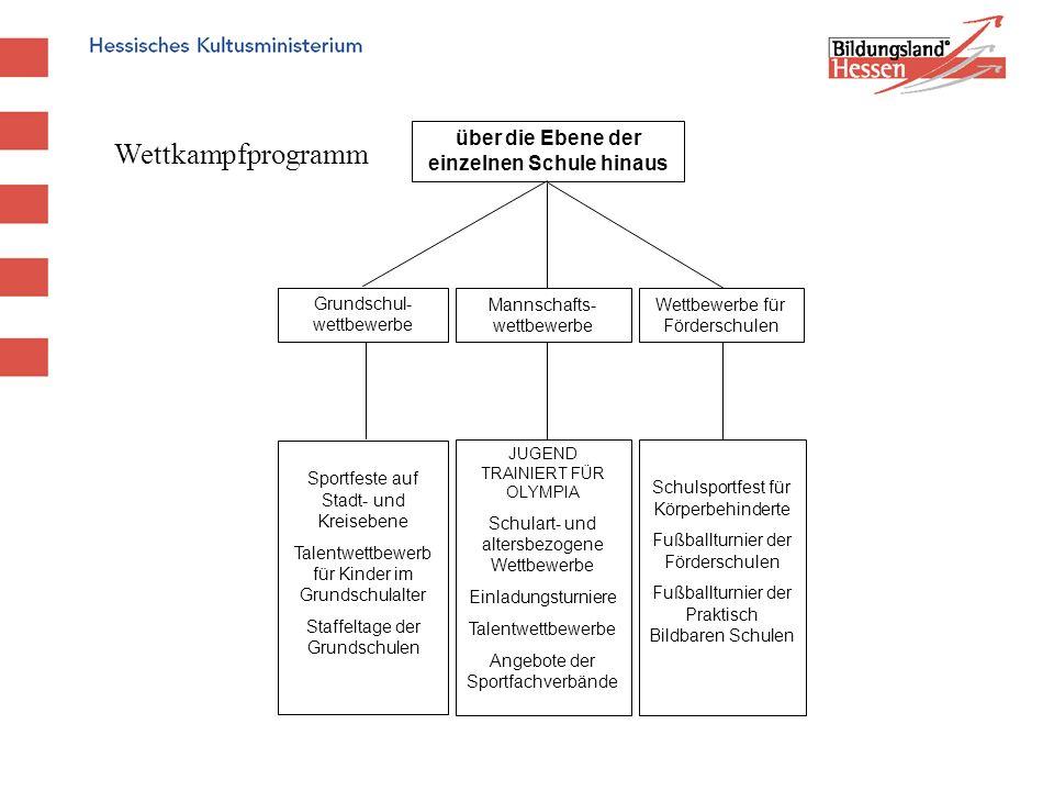 Grundschul- wettbewerbe Mannschafts- wettbewerbe Wettbewerbe für Förderschulen über die Ebene der einzelnen Schule hinaus Sportfeste auf Stadt- und Kr