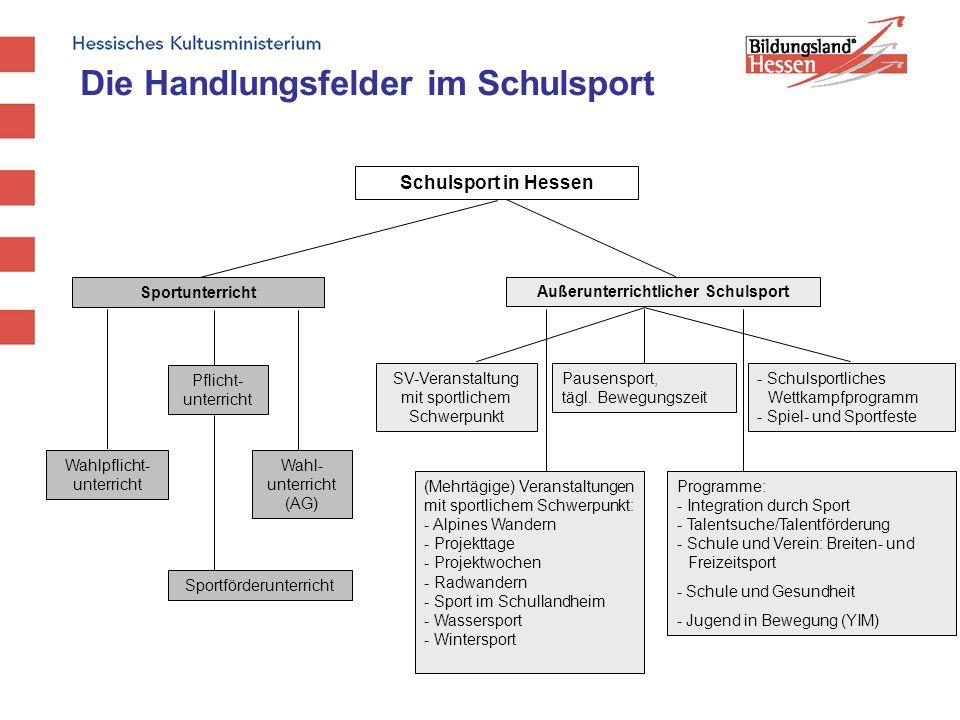 Schulsport in Hessen Sportunterricht Wahlpflicht- unterricht Pflicht- unterricht Wahl- unterricht (AG) Sportförderunterricht Außerunterrichtlicher Sch