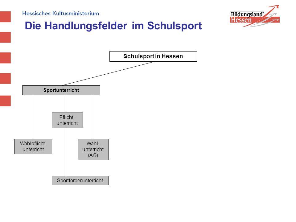 Schulsport in Hessen Sportunterricht Wahlpflicht- unterricht Pflicht- unterricht Wahl- unterricht (AG) Sportförderunterricht Die Handlungsfelder im Sc