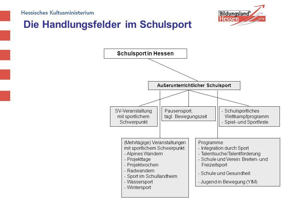 Schulsport in Hessen Außerunterrichtlicher Schulsport SV-Veranstaltung mit sportlichem Schwerpunkt Pausensport, tägl. Bewegungszeit (Mehrtägige) Veran