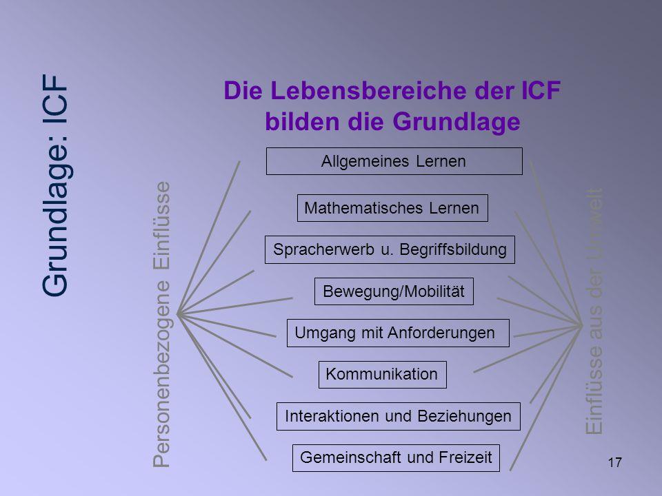 17 Allgemeines Lernen Mathematisches Lernen Spracherwerb u. Begriffsbildung Bewegung/Mobilität Umgang mit Anforderungen Kommunikation Interaktionen un