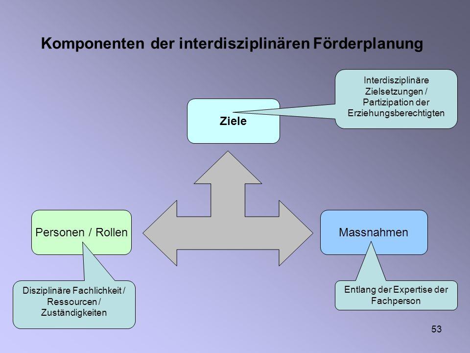 53 Komponenten der interdisziplinären Förderplanung Personen / Rollen Ziele Massnahmen Disziplinäre Fachlichkeit / Ressourcen / Zuständigkeiten Entlan