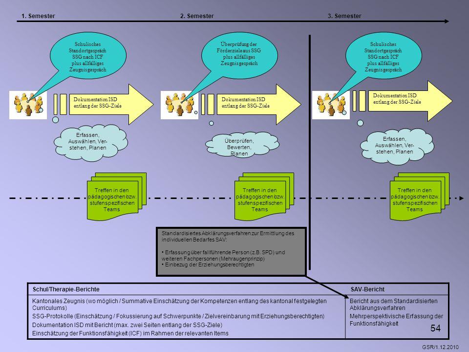 54 Dokumentation ISD entlang der SSG-Ziele Dokumentation ISD entlang der SSG-Ziele Überprüfung der Förderziele aus SSG plus allfälliges Zeugnisgespräc