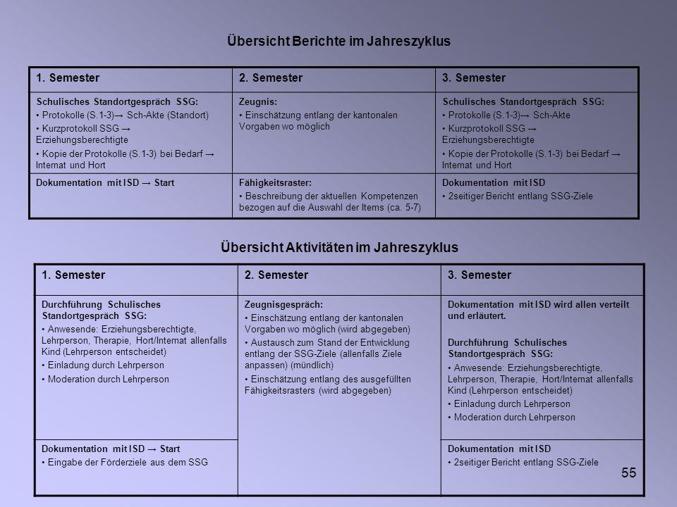 55 Übersicht Berichte im Jahreszyklus 1. Semester2. Semester3. Semester Schulisches Standortgespräch SSG: Protokolle (S.1-3) Sch-Akte (Standort) Kurzp