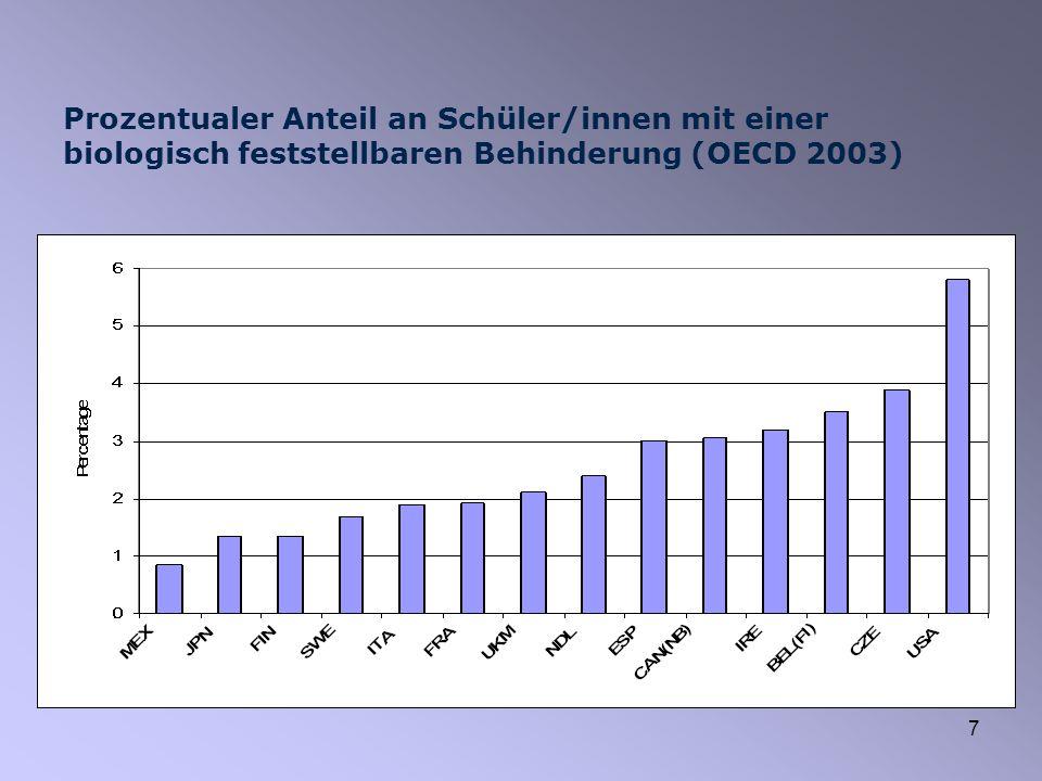 7 Prozentualer Anteil an Schüler/innen mit einer biologisch feststellbaren Behinderung (OECD 2003)