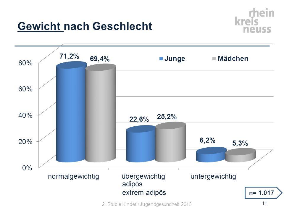 Gewicht nach Geschlecht n= 1.017 11 adipös extrem adipös 2. Studie Kinder-/ Jugendgesundheit 2013