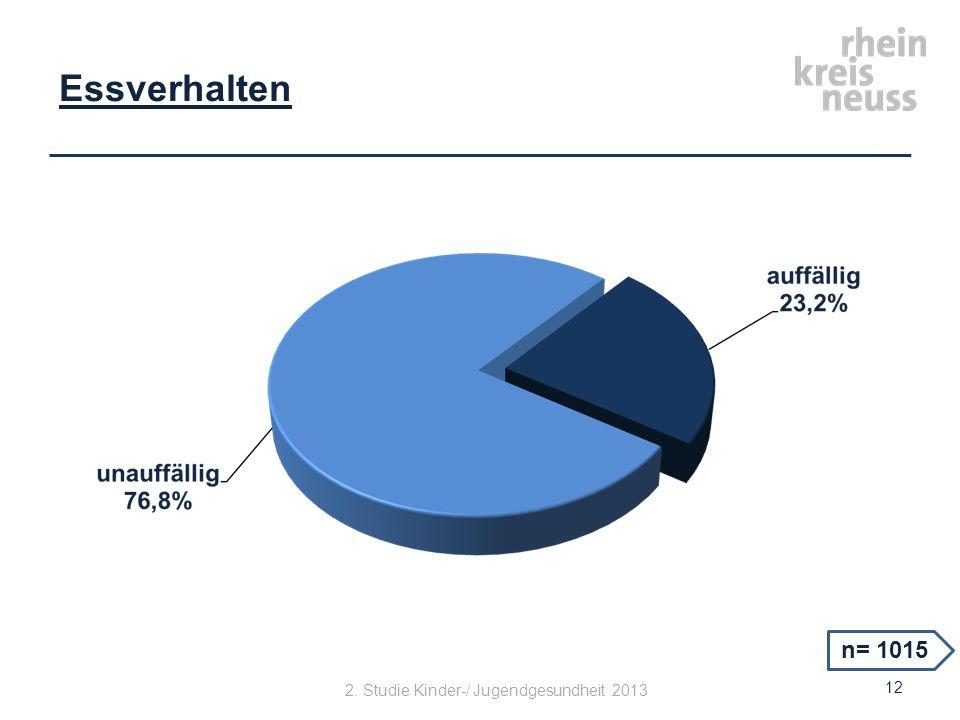 Essverhalten 12 n= 1015 2. Studie Kinder-/ Jugendgesundheit 2013