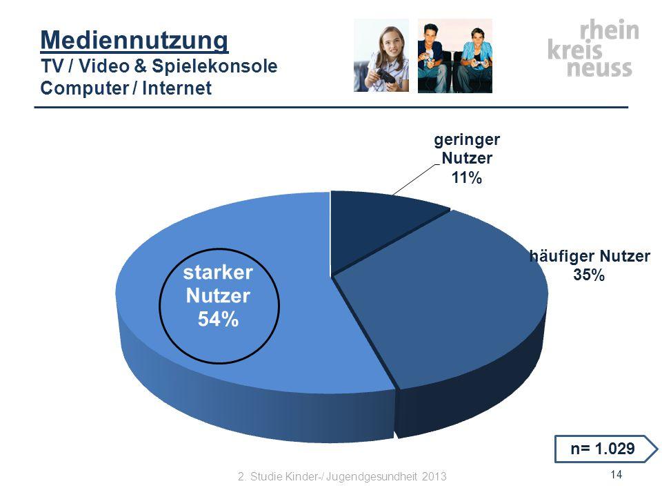14 n= 1.029 Mediennutzung TV / Video & Spielekonsole Computer / Internet 2. Studie Kinder-/ Jugendgesundheit 2013