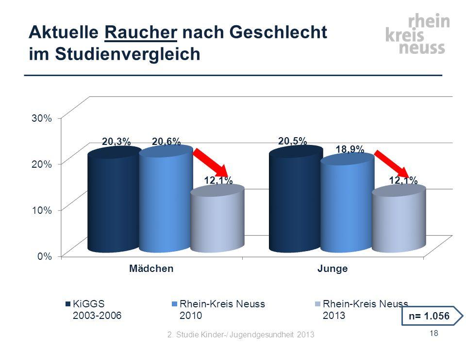 Aktuelle Raucher nach Geschlecht im Studienvergleich 18 n= 1.056 2. Studie Kinder-/ Jugendgesundheit 2013
