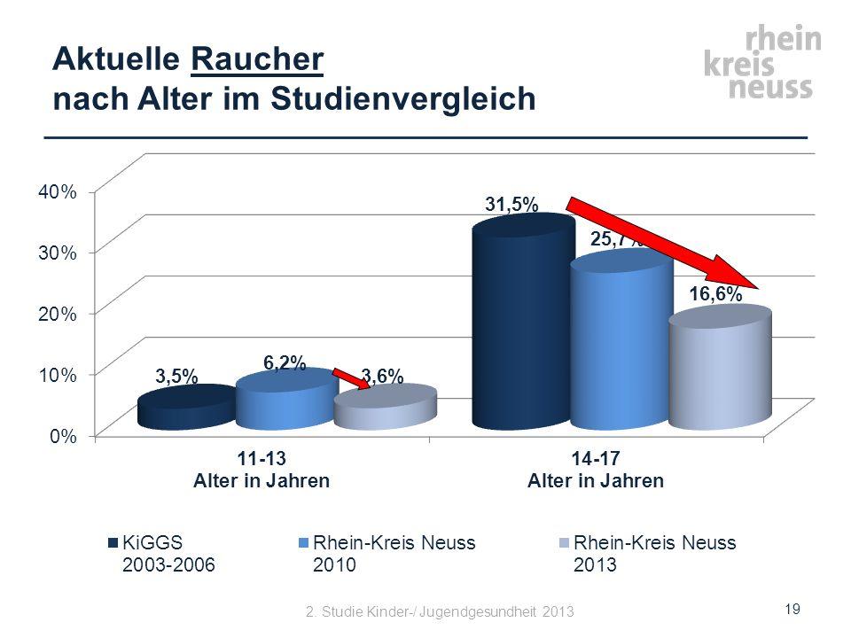Aktuelle Raucher nach Alter im Studienvergleich 19 2. Studie Kinder-/ Jugendgesundheit 2013