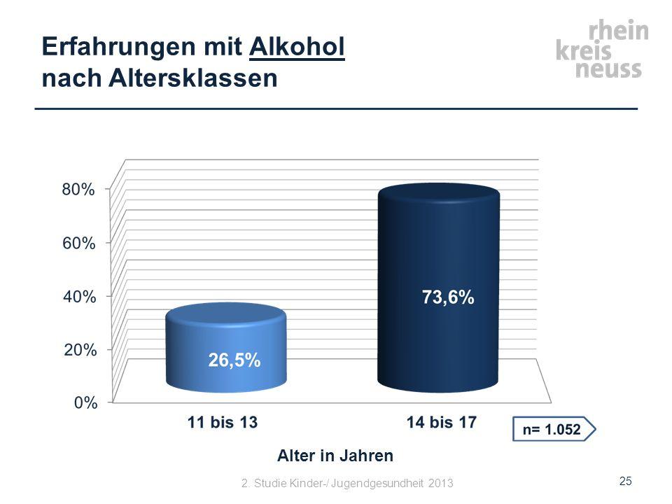 Erfahrungen mit Alkohol nach Altersklassen 25 Alter in Jahren 2. Studie Kinder-/ Jugendgesundheit 2013