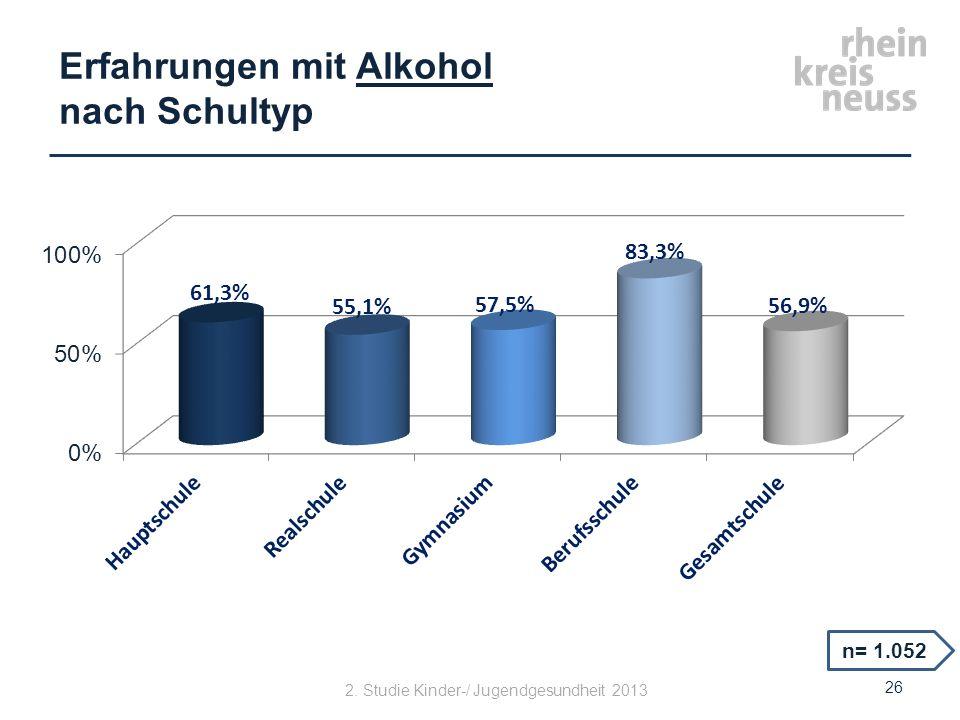 Erfahrungen mit Alkohol nach Schultyp n= 1.052 26 2. Studie Kinder-/ Jugendgesundheit 2013