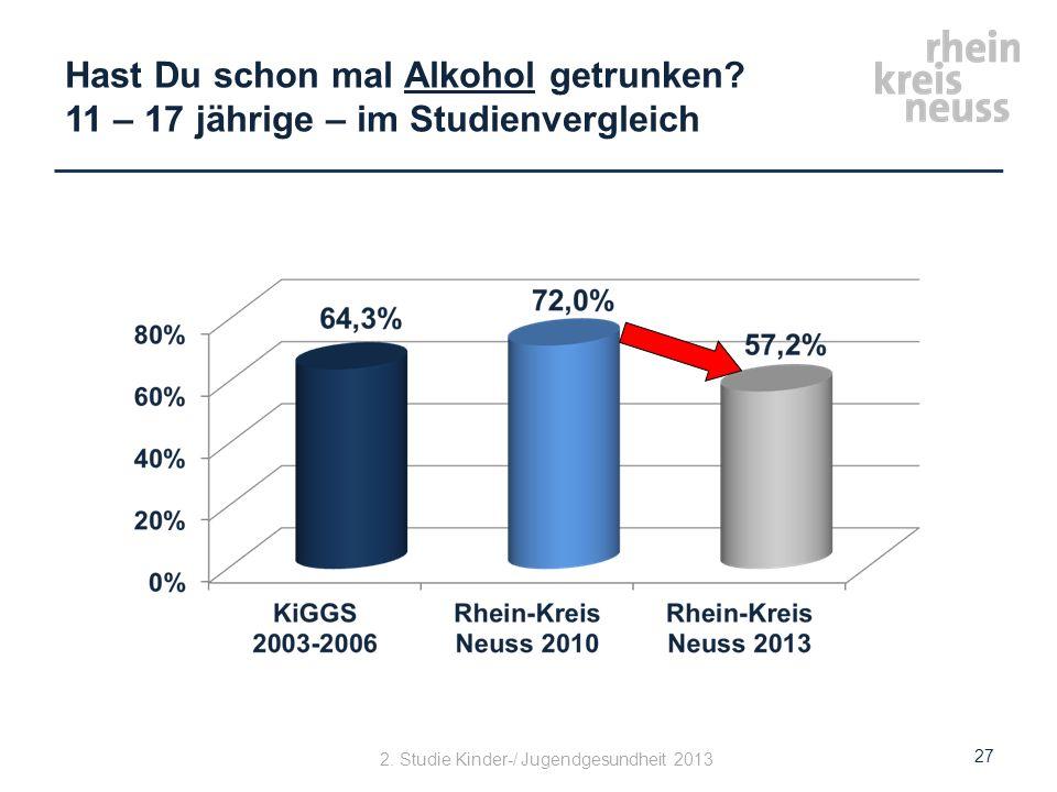 Hast Du schon mal Alkohol getrunken? 11 – 17 jährige – im Studienvergleich 27 2. Studie Kinder-/ Jugendgesundheit 2013