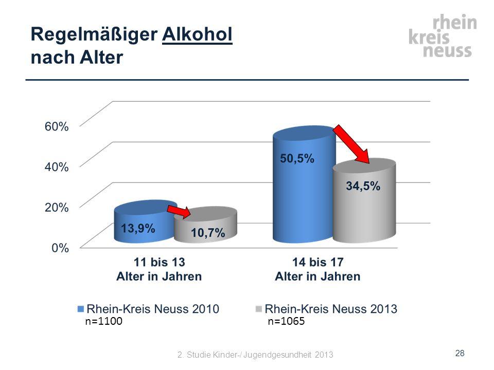 Regelmäßiger Alkohol nach Alter 28 2. Studie Kinder-/ Jugendgesundheit 2013 n=1100n=1065