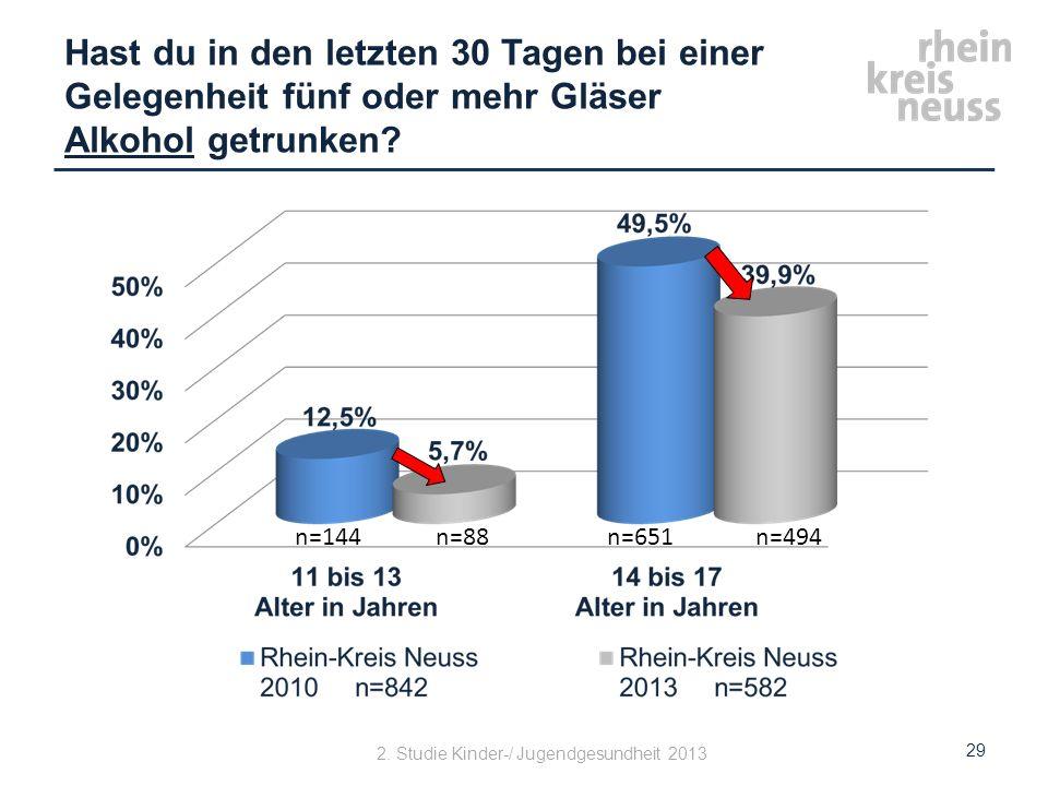 Hast du in den letzten 30 Tagen bei einer Gelegenheit fünf oder mehr Gläser Alkohol getrunken? 29 2. Studie Kinder-/ Jugendgesundheit 2013 n=144n=88n=