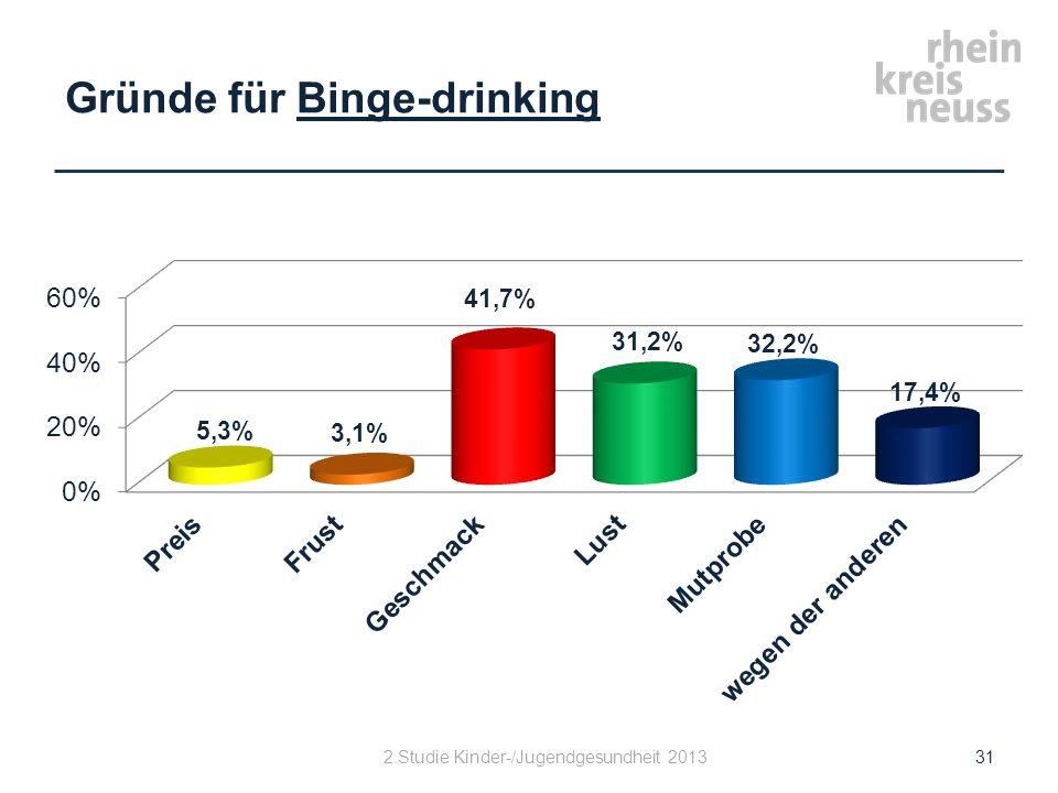 Gründe für Binge-drinking 2.Studie Kinder-/Jugendgesundheit 201331