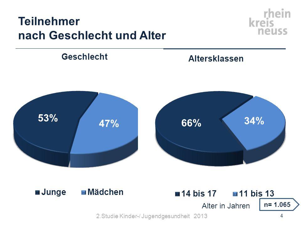 Mediennutzung nach Geschlecht © Gesundheitsamt Rhein-Kreis Neuss15 n= 1.029