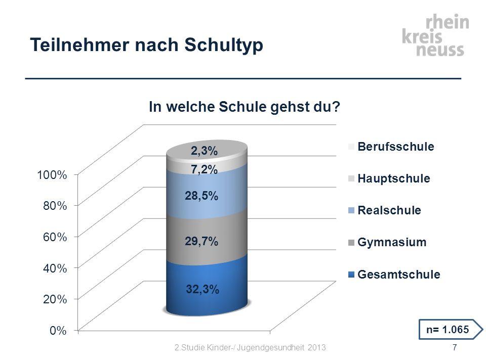 Gewicht n= 1.065 8 2. Studie Kinder-/ Jugendgesundheit 2013