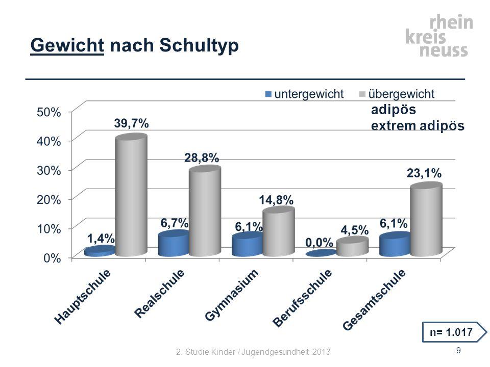 Gewicht nach Nationalität n= 934 adipös extrem adipös 10 2. Studie Kinder-/ Jugendgesundheit 2013