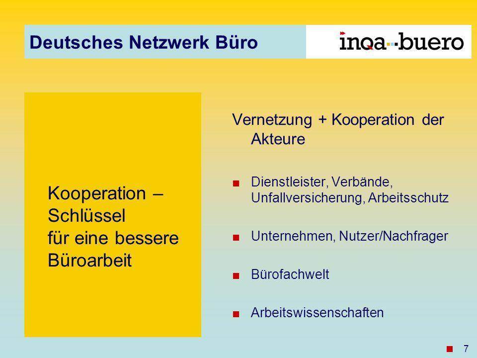 Deutsches Netzwerk Büro 7 Kooperation – Schlüssel für eine bessere Büroarbeit Vernetzung + Kooperation der Akteure Dienstleister, Verbände, Unfallversicherung, Arbeitsschutz Unternehmen, Nutzer/Nachfrager Bürofachwelt Arbeitswissenschaften