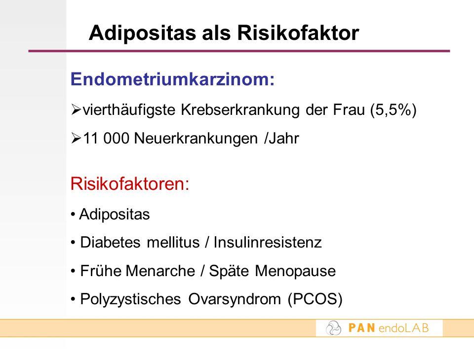 Adipositas als Risikofaktor Endometriumkarzinom: vierthäufigste Krebserkrankung der Frau (5,5%) 11 000 Neuerkrankungen /Jahr Risikofaktoren: Adiposita