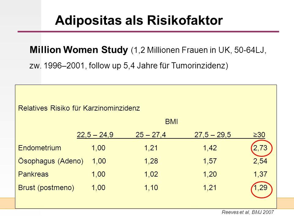 Adipositas als Risikofaktor Relatives Risiko für Karzinominzidenz BMI 22,5 – 24,925 – 27,427,5 – 29,530 Endometrium 1,00 1,21 1,422,73 Ösophagus (Aden