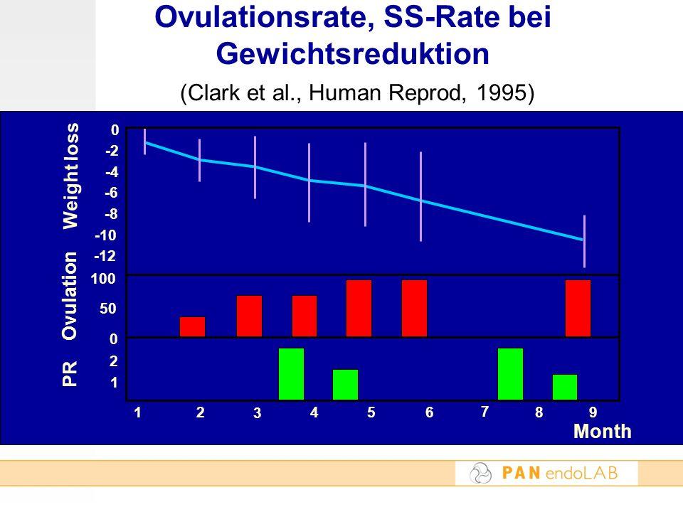Ovulationsrate, SS-Rate bei Gewichtsreduktion (Clark et al., Human Reprod, 1995) month -4 -2 -8 -6 100 1 2 0 50 -10 -12 0 3 21 7 84569 Month PR Ovulat