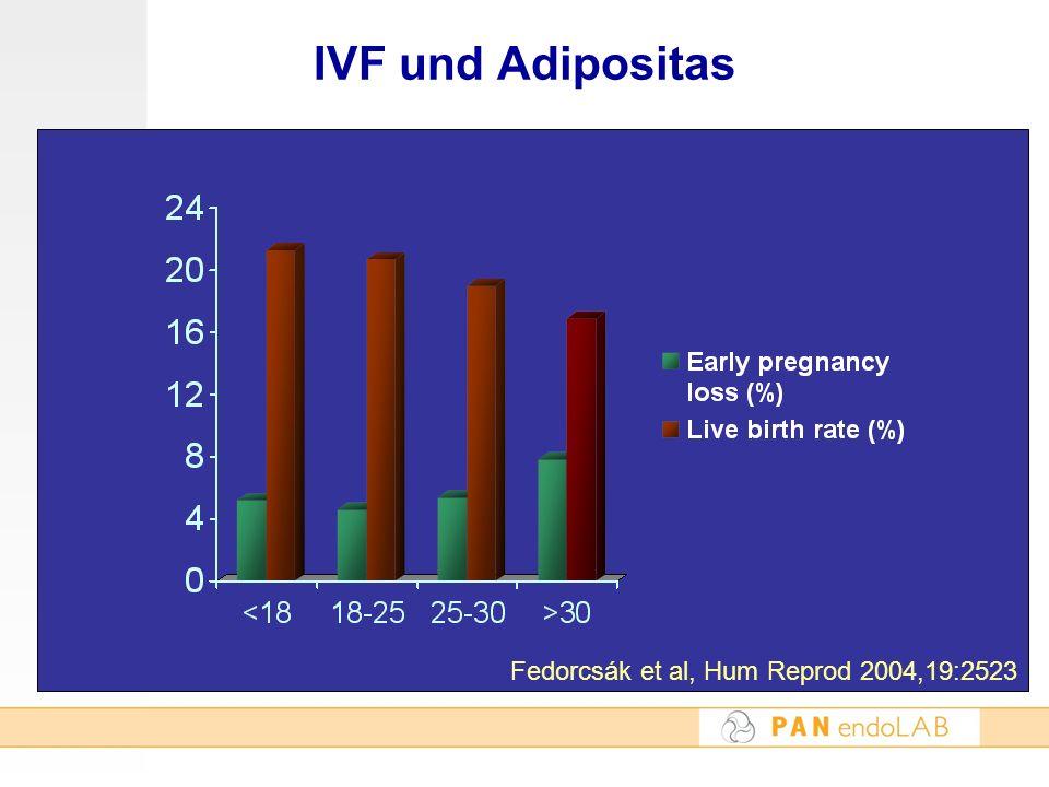 IVF und Adipositas Fedorcsák et al, Hum Reprod 2004,19:2523