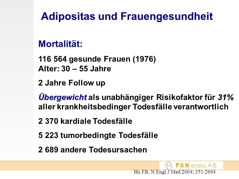 Mortalität: 116 564 gesunde Frauen (1976) Alter: 30 – 55 Jahre 2 Jahre Follow up Übergewicht31% Übergewicht als unabhängiger Risikofaktor für 31% alle