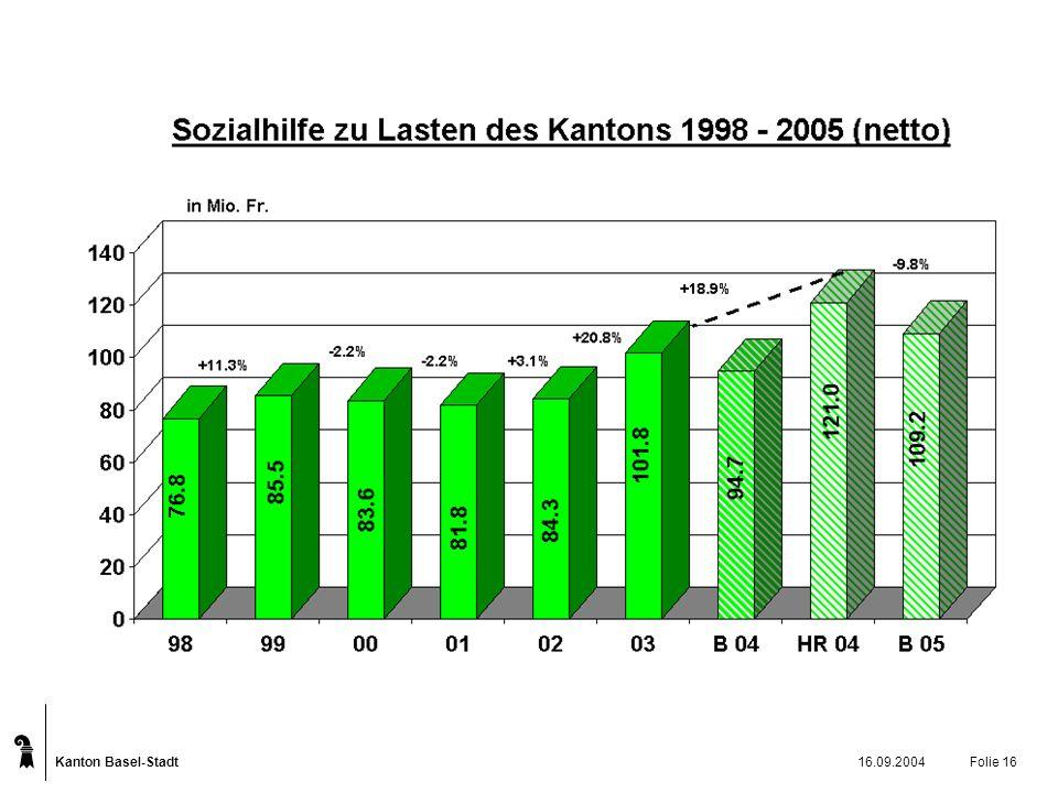 Kanton Basel-Stadt 16.09.2004Folie 16