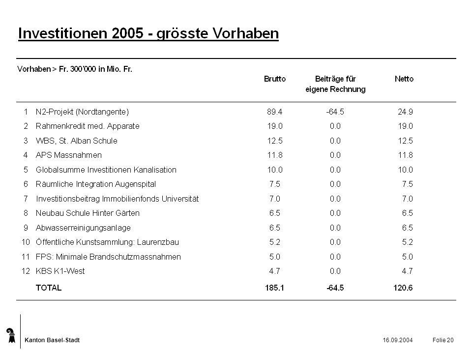 Kanton Basel-Stadt 16.09.2004Folie 20