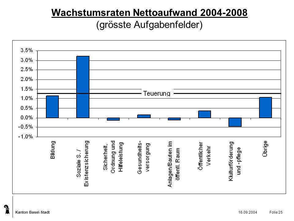Kanton Basel-Stadt 16.09.2004Folie 25 Wachstumsraten Nettoaufwand 2004-2008 (grösste Aufgabenfelder)