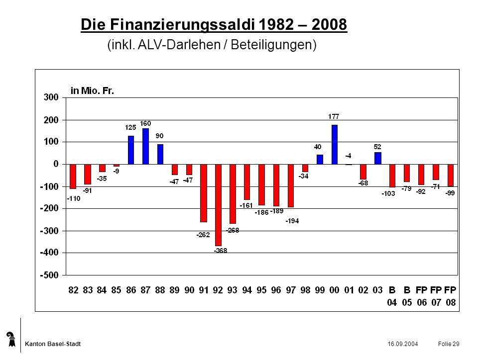 Kanton Basel-Stadt 16.09.2004Folie 29 Die Finanzierungssaldi 1982 – 2008 (inkl.