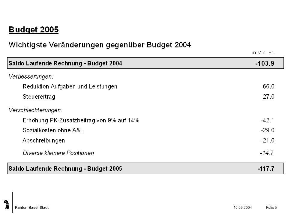 Kanton Basel-Stadt 16.09.2004Folie 5