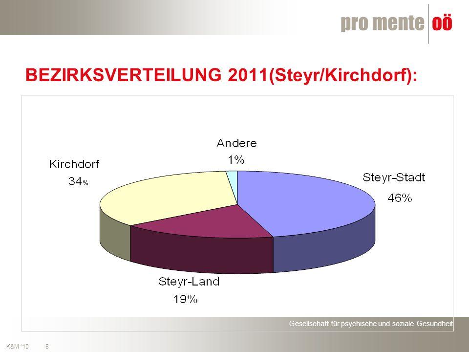 Gesellschaft für psychische und soziale Gesundheit 8 K&M 10 BEZIRKSVERTEILUNG 2011(Steyr/Kirchdorf):