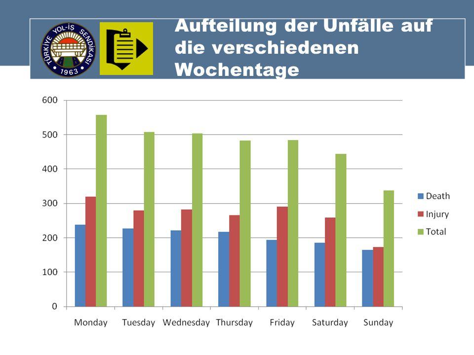 Aufteilung der Unfälle auf die verschiedenen Wochentage