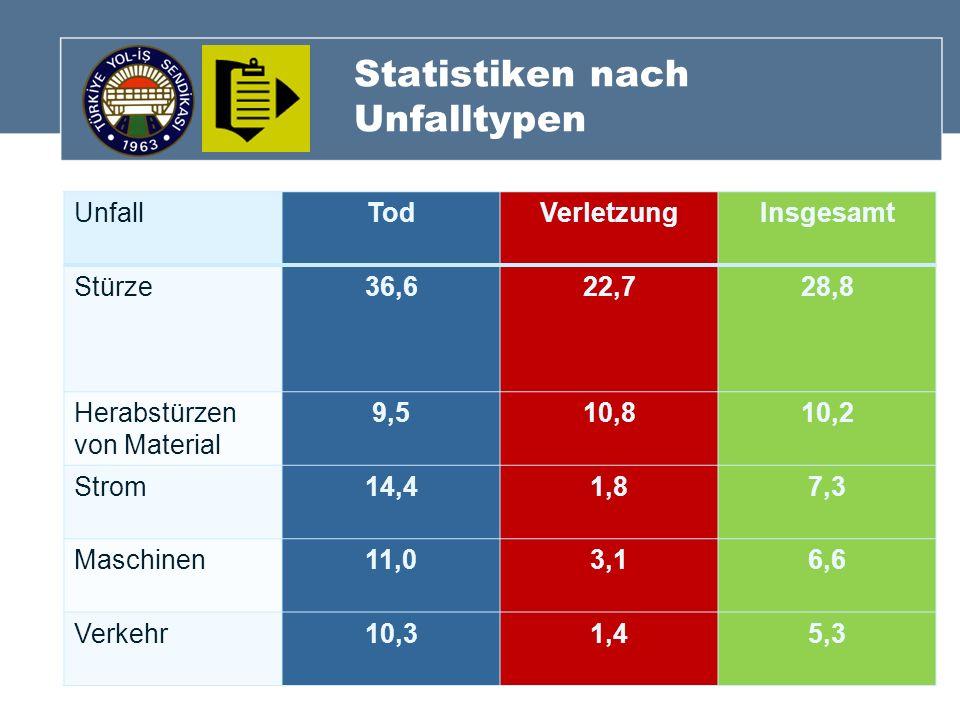 Statistiken nach Unfalltypen UnfallTodVerletzungInsgesamt Stürze36,622,728,8 Herabstürzen von Material 9,510,810,2 Strom14,41,87,3 Maschinen11,03,16,6
