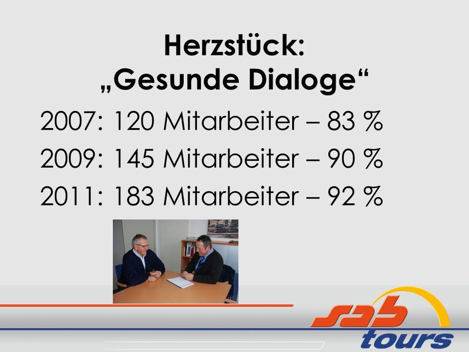 Herzstück: Gesunde Dialoge 2007: 120 Mitarbeiter – 83 % 2009: 145 Mitarbeiter – 90 % 2011: 183 Mitarbeiter – 92 %