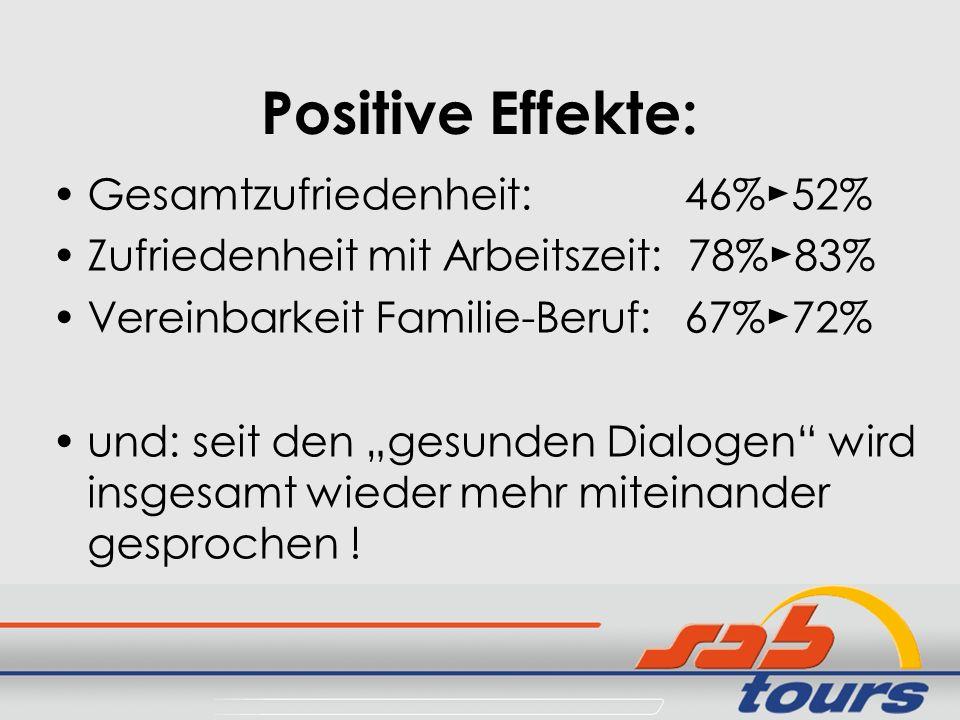 Positive Effekte: Gesamtzufriedenheit: 46% 52% Zufriedenheit mit Arbeitszeit: 78% 83% Vereinbarkeit Familie-Beruf: 67% 72% und: seit den gesunden Dial