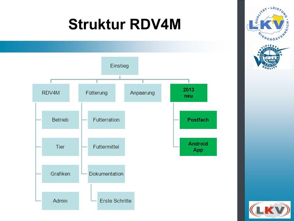 Struktur RDV4M Einstieg RDV4M Betrieb Tier Grafiken Admin Fütterung Futterration Futtermittel Dokumentation Erste Schritte Anpaarung 2013 neu Postfach