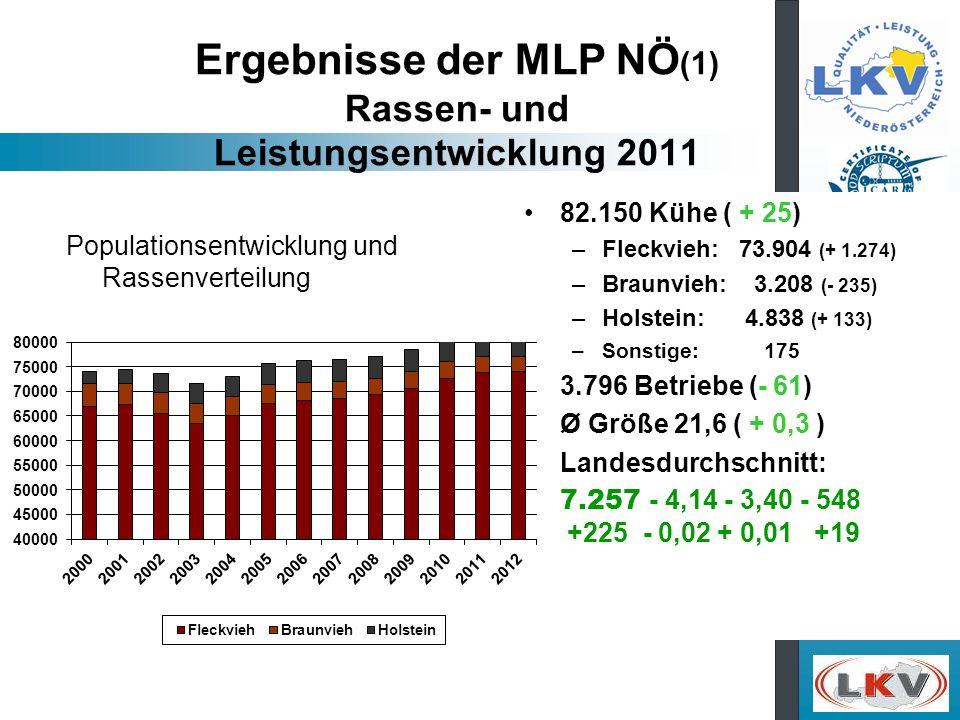 Ergebnisse der MLP NÖ (1) Rassen- und Leistungsentwicklung 2011 82.150 Kühe ( + 25) –Fleckvieh: 73.904 (+ 1.274) –Braunvieh: 3.208 (- 235) –Holstein: