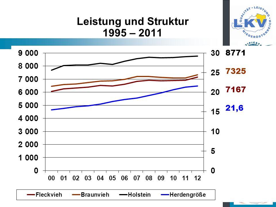 Leistung und Struktur 1995 – 2011 8771 7325 7167 21,6