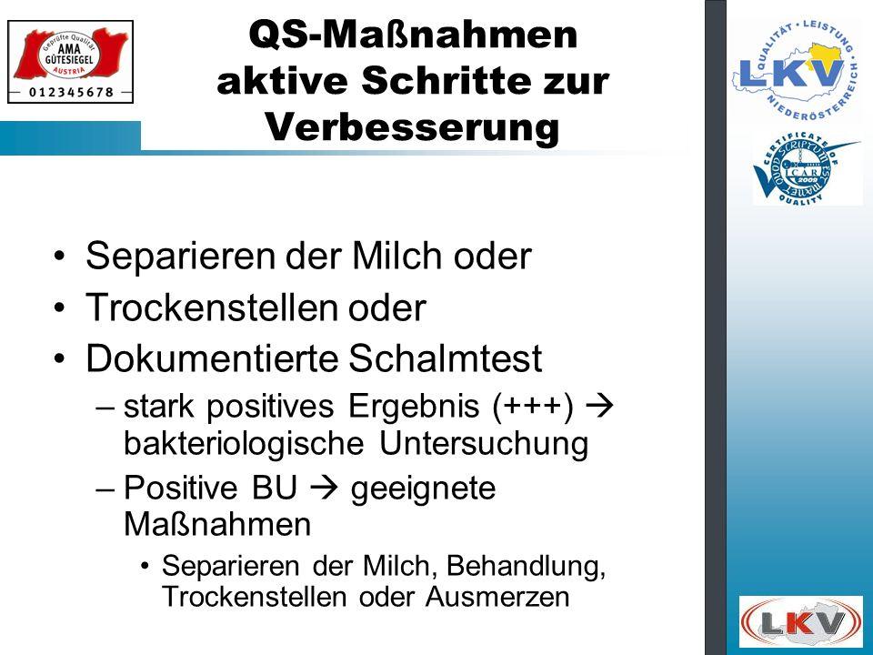 QS-Ma ß nahmen aktive Schritte zur Verbesserung Separieren der Milch oder Trockenstellen oder Dokumentierte Schalmtest –stark positives Ergebnis (+++)