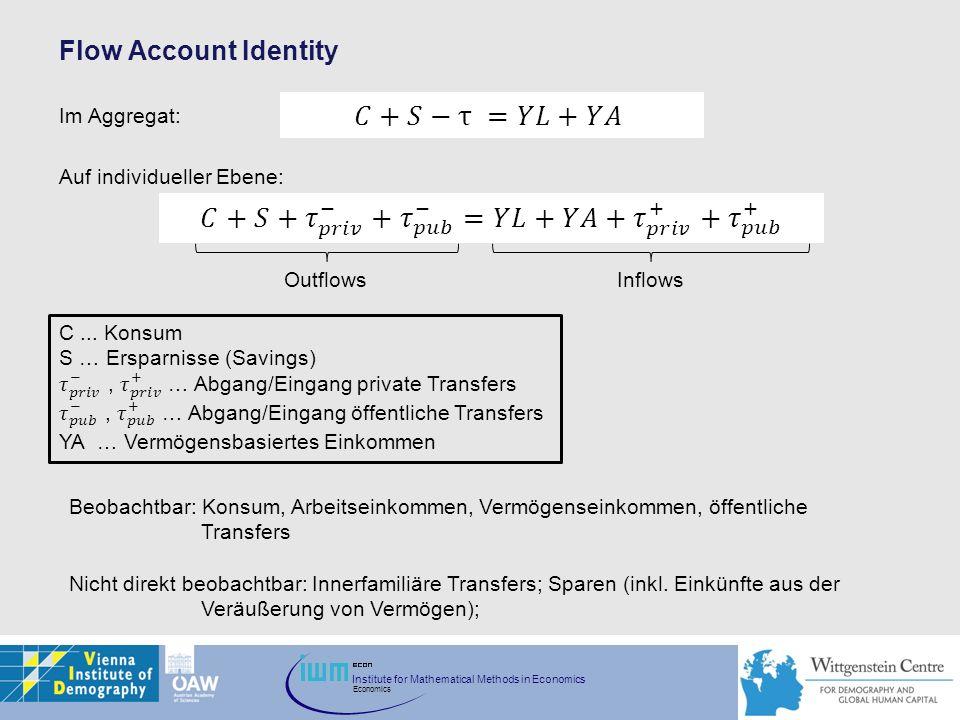 Flow Account Identity OutflowsInflows Beobachtbar: Konsum, Arbeitseinkommen, Vermögenseinkommen, öffentliche Transfers Nicht direkt beobachtbar: Inner