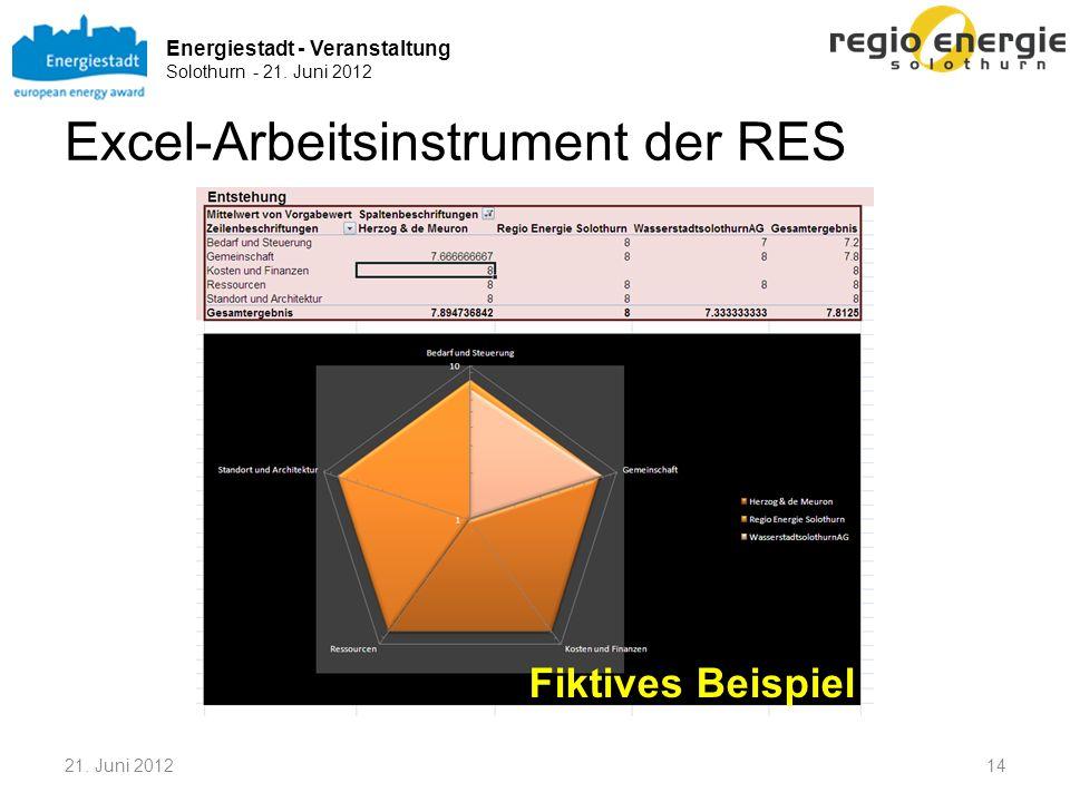Energiestadt - Veranstaltung Solothurn - 21. Juni 2012 Excel-Arbeitsinstrument der RES Fiktives Beispiel 21. Juni 201214
