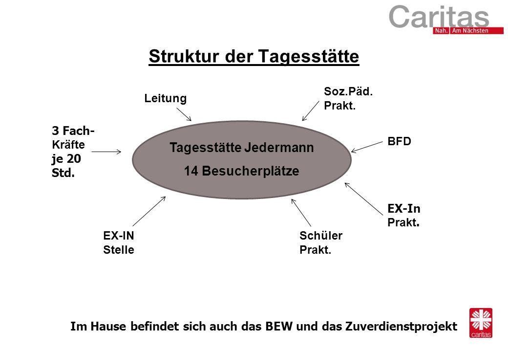Tagesstätte Jedermann 14 Besucherplätze Leitung 3 Fach- Kräfte je 20 Std.
